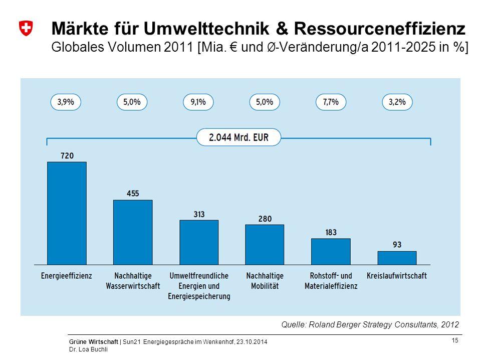 Märkte für Umwelttechnik & Ressourceneffizienz Globales Volumen 2011 [Mia. € und Ø-Veränderung/a 2011-2025 in %]
